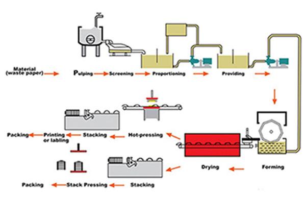 Working process of egg carton making machine