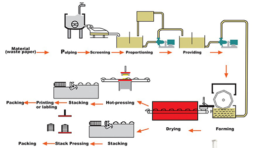 Scientific and complete production line for pulp molding Beston