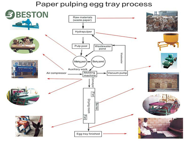Beston egg tray production line