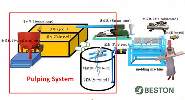 Pulping system for egg tray machine/Beston