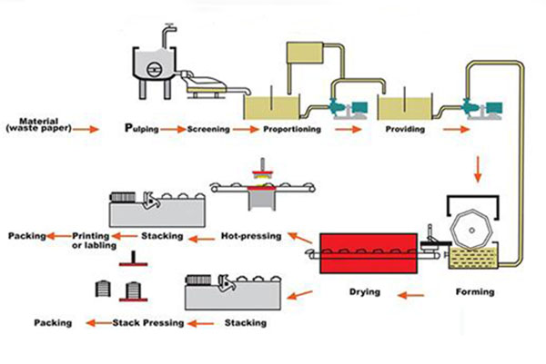 Working Process for Waste Paper Recycling