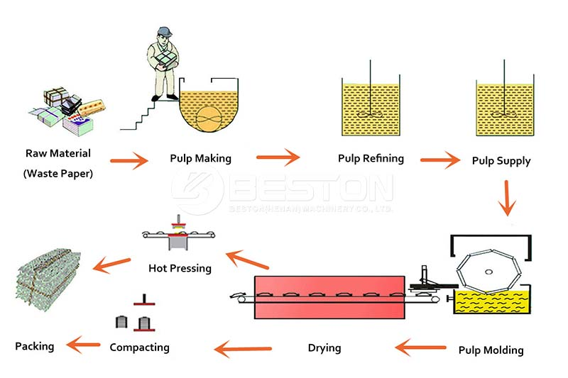 Egg Tray Production Line Workflow