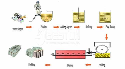 Egg Tray Making Process