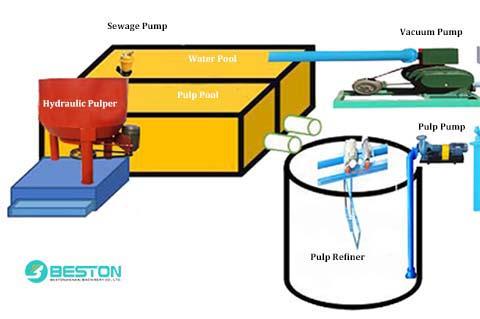 Pulp Making System Design